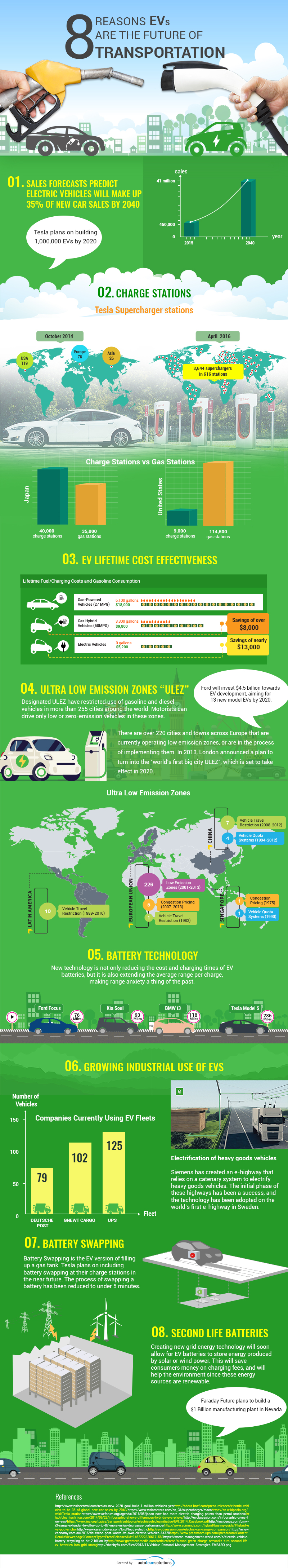 Why Evs Are the Future of Transportation