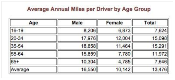 Average Annual Miles per Driver by Age Group
