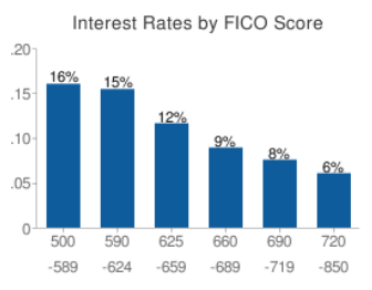 FICO scores and interest correlate with each other.