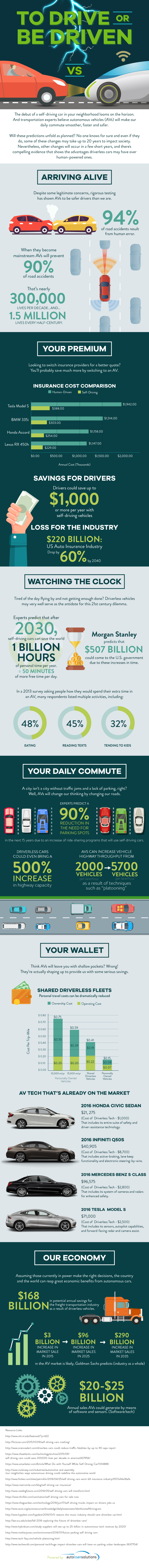 AutoLoansSolutions_ToDriveorBeDriven_Infographic